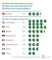 Was wird wichtig für die Zukunft der Schweiz?